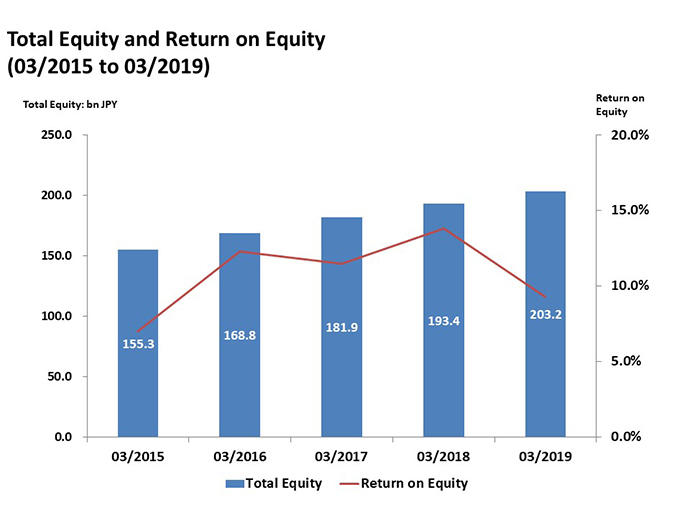 Total Equity and Return on Equity(03/2014 to 03/2018)