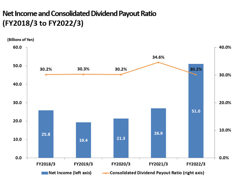 Net Income and Consolidated Dividend Payout Ratio(FY2016/3 to FY2020/3)
