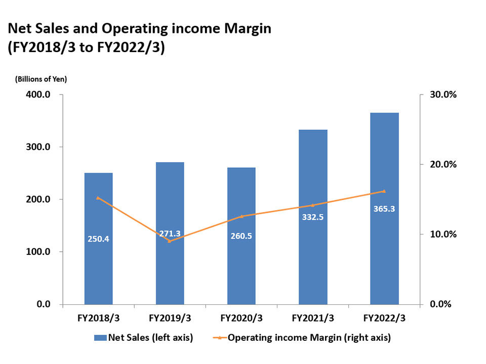 Net Sales and Ordinary Income Margin(03/2014 to 03/2018)